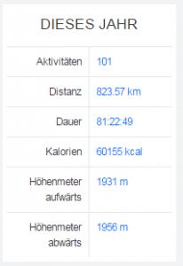 Statistik Runtastic 2015